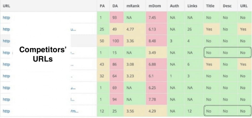 Keysearch Competition Table Screenshot