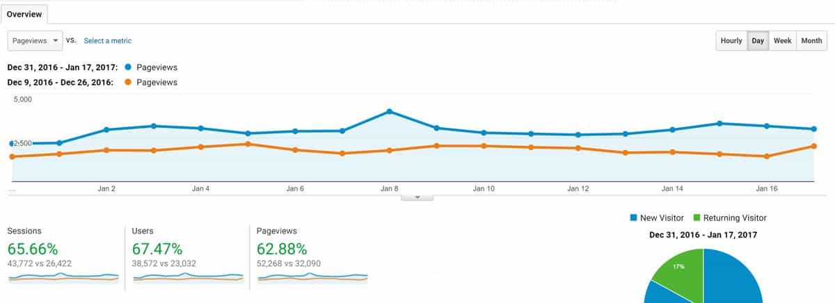One-month search traffic increase