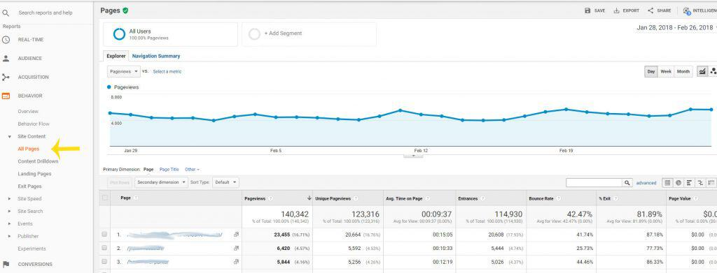 Top traffic generating posts