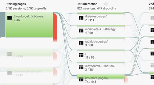 Behavior Flow click throughs