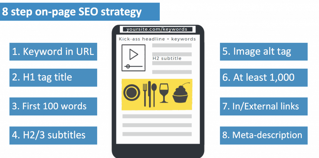 On-page SEO Strategy