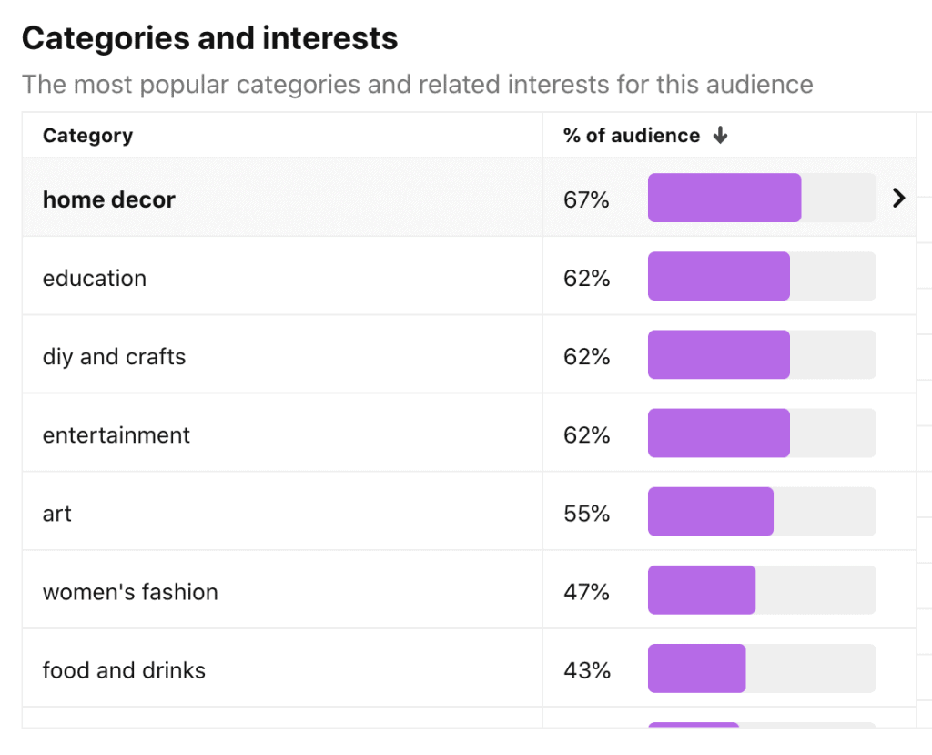 Pinterest categories by topics